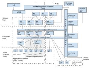 Reference Architecture for Agile Integration - RHD Blog